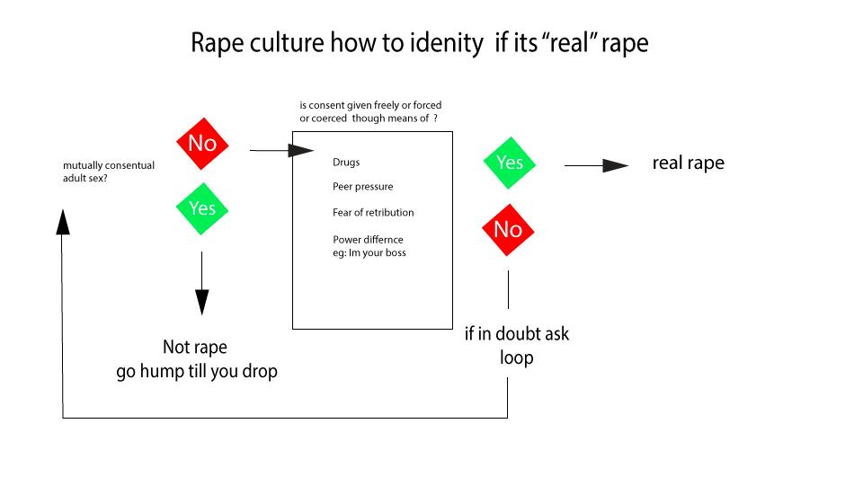 rape flow chart